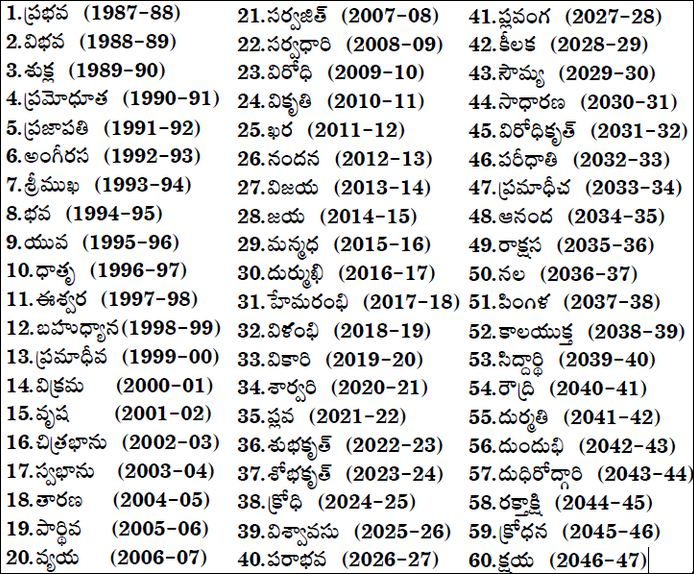 Telugu Years Chai Bisket