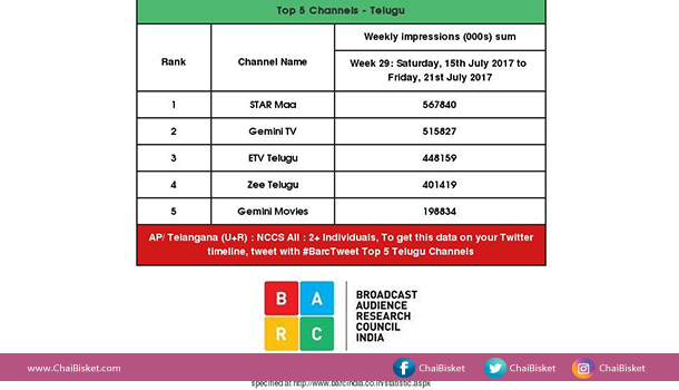 Here's What Television Ratings(TRP's) Stand For- Which Are Used To